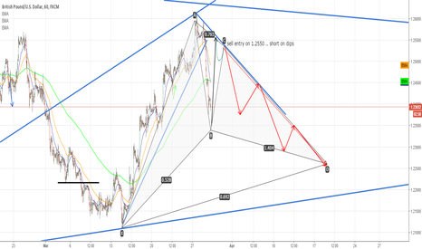 GBPUSD: GBPUSD idea for 29 march 2017 - article 50 triggering