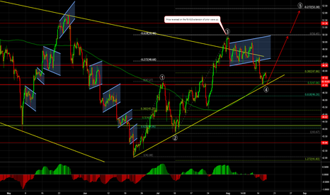 USOIL: USOIL Get ready for 5th wave