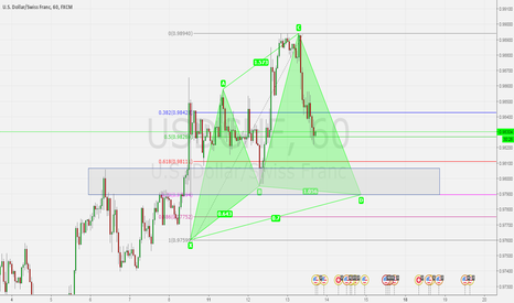 USDCHF: USDCHF H1 POSSIBLE BULLISH CYPHER PATTERN SETUP