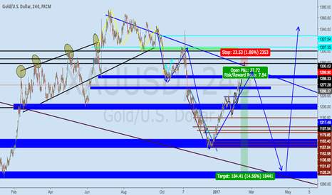 XAUUSD: Nice short before big move to the upside.
