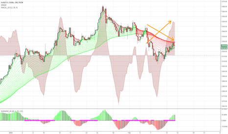 XAUUSD: Short term hidden bearish divergence