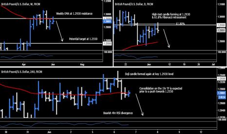 GBPUSD: GBP.USD - Short Opportunity