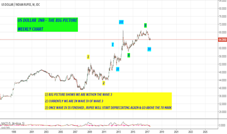 USDINR: BIG PICTURE - ELLIOTT WAVE CHART OF US DOLLAR INR