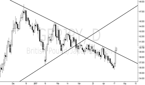 GBPJPY: After the callback to do more, just look at the trend line