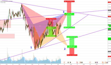 EURJPY: EURJPY Patterns forming 15min/60min