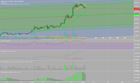 ETHUSD: Fell out of pennant. Test of 425 next.