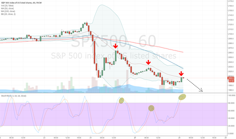 SPX500: SPX500 Short dead cat bounce