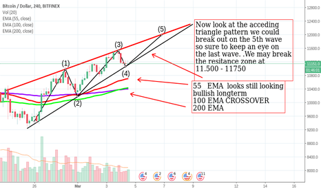 BTCUSD: BTCUSD Accending Triangle 5th wave comming up on 4hr chart