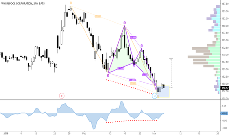 WHR: WHR AB=CD & Bullish Butterfly