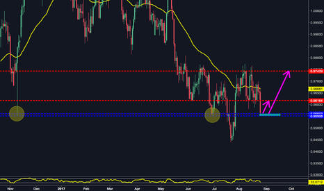 USDCHF: Is this time to go long on USDCHF?