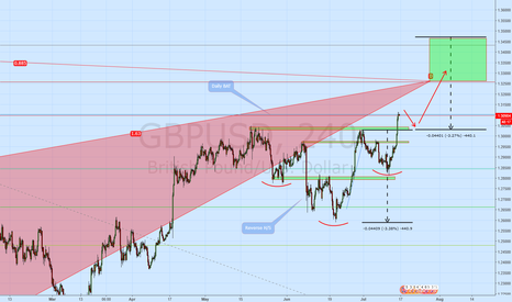 GBPUSD: GBPUSD Heres what I'm looking at
