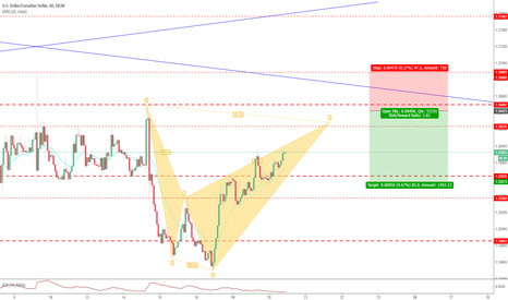 USDCAD: Potential Bearish Shark On USDCAD 1hr