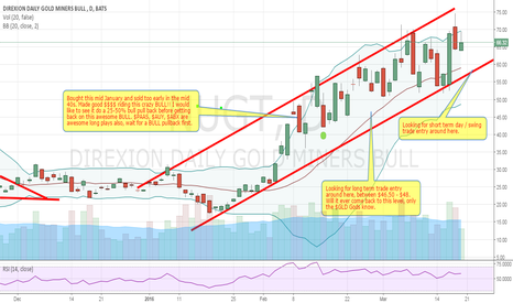 NUGT: GOLD Nugget BULL on the run, wait for a BULL pullback first