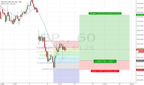 BP.: UK Stock, BP, H1 Long