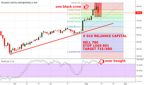 RELCAPITAL: # 010 RELIANCE  CAPITAL