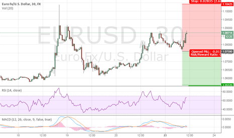 EURUSD: EUR/USD Technical Analysis, 10:45am (GMT+2), March 23rd 2015