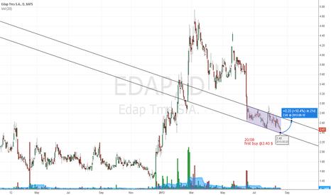 EDAP: EDAP