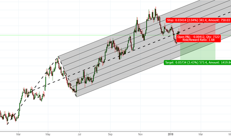 EURNZD: A good shorting opportunity EURNZD