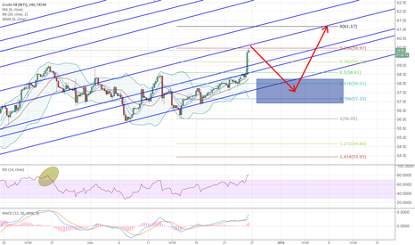 USOIL: Whats next for crude