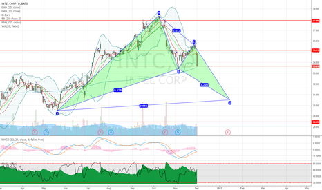 INTC: INTC Intel Corp. potential bullish bat pattern on daily chart