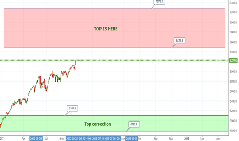 NDX: NDX is almost reach the top