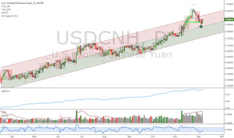 USDCNH: USDCNH: Pullback's done here
