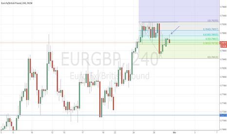 EURGBP: SHORT TERM SHORT ON EURGBP