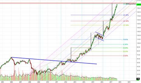 UNH: UNH DOW 30 Weekly Trend Analysis (Very Hard Charting a Rocket)