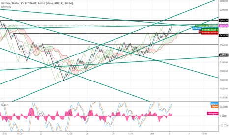 BTCUSD: Learning how to trade BTCUSD with Renk  feel free to comment