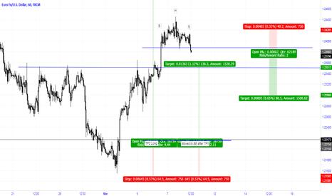 EURUSD: Bearish H&S on the EUR