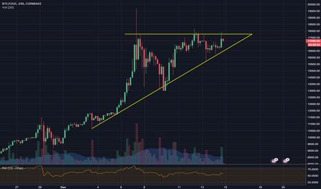 BTCUSD: Bitcoin - Ascending Triangle