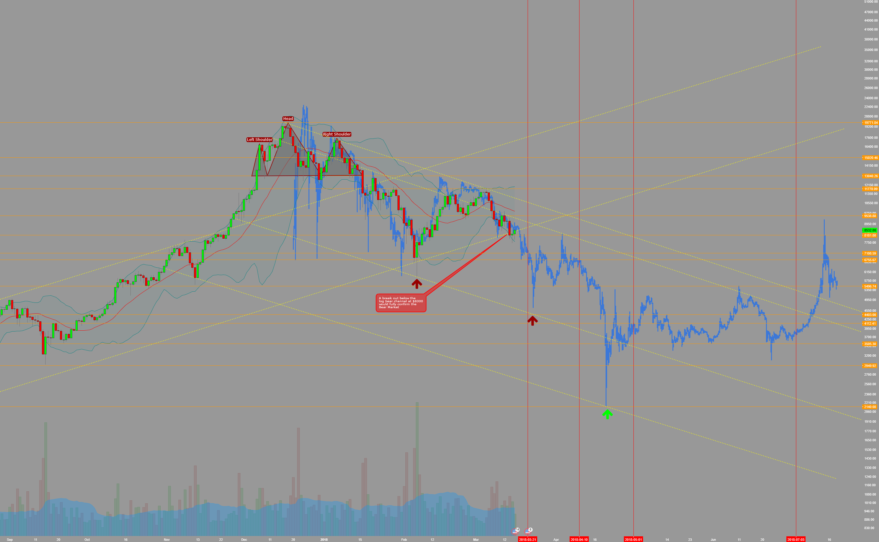Fractal Analysis – The Bitcoin Bear Market to end on July 2018