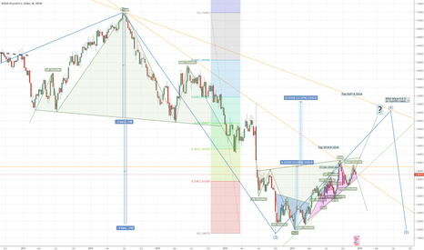 GBPUSD: GBPUSD - are you green or pink ?
