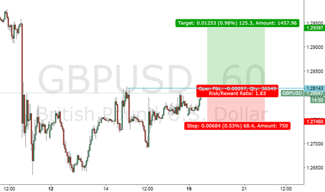 GBPUSD: GBPUSD break out setup