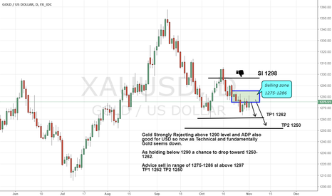 XAUUSD: Gold soon 1250-1255 as technical and Fundamental