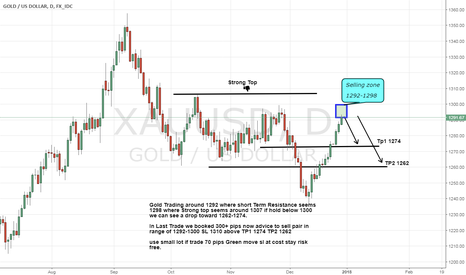 XAUUSD: Gold Short Advice as its seems a sharp drop before 1300