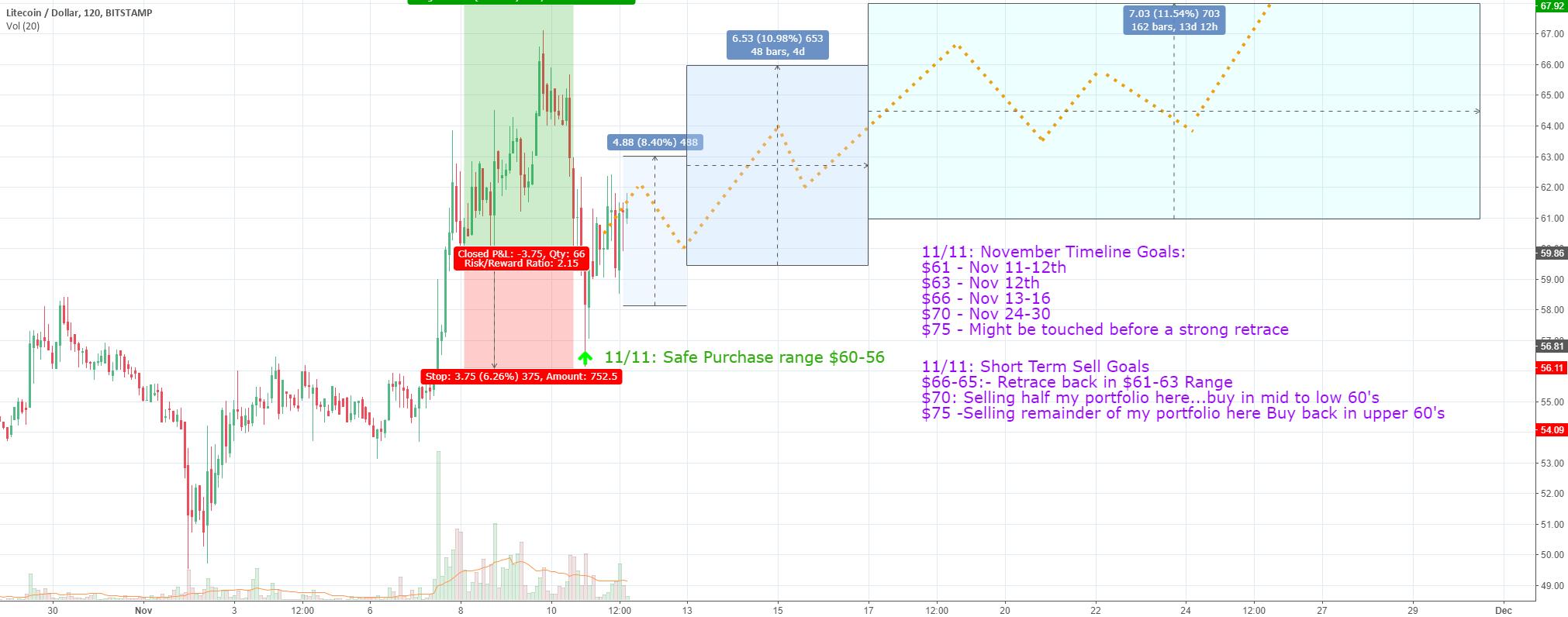 Litecoin November Price Predictions - Long/Short Term Goals