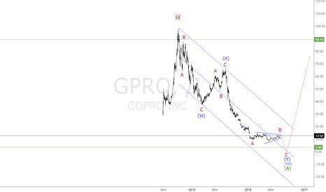 GPRO: Акции GoPro могут потерять в цене еще несколько долларов.