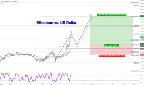 ETHUSD: Ethereum vs. US Dollar