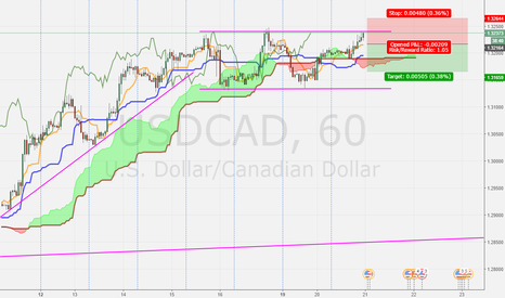 USDCAD: USDCAD H1 Caught in Range