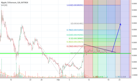XRPETH: Ripple found support on wave 2, preparing for wave 3.