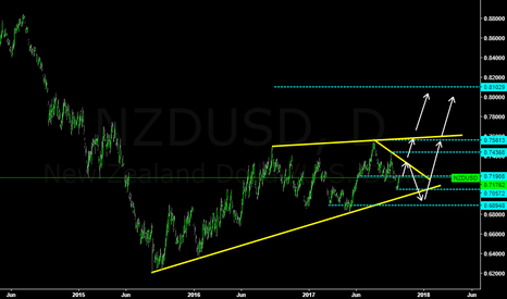 NZDUSD: NZDUSD are waiting to long!