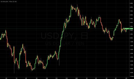 USDJPY: FOMC発表まではドル高円安?ただ、113円以上は重い?