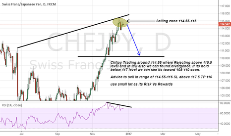 CHFJPY: Chfjpy Risk Vs Reward Trade idea