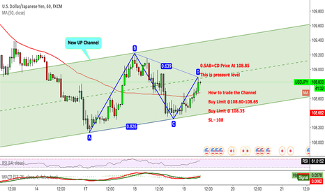 USDJPY: USDJPY How to trade the Channel
