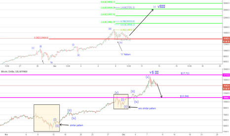 BTCUSD: BTC - The CBOE Futures Affect on Bitcoin and Where to Now