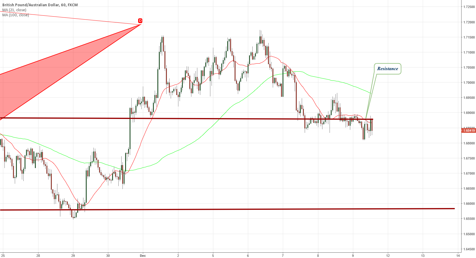 GBPAUD hourly Short