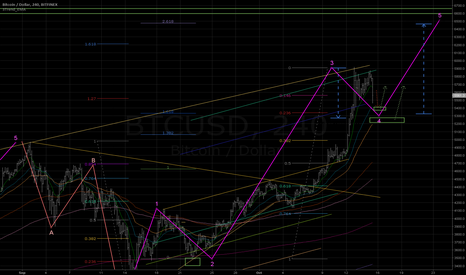 BTCUSD: Get ready for 5th wave