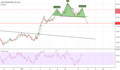 EURINR: eurinr: possible head and shoulder in formation
