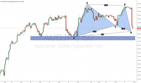 AUDJPY: Potential Bullish Gartley setting up @ 84.93